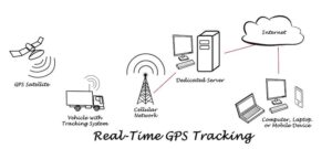 real-time-Hidden-GPS-Trackers-for-Car