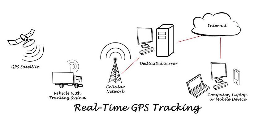 best Hidden GPS Trackers for Car
